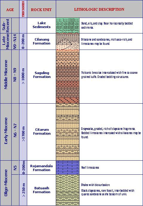 Stratigraphic Column